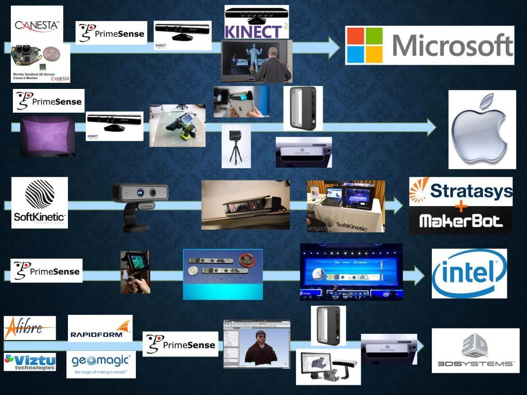 3D Sensor Progression